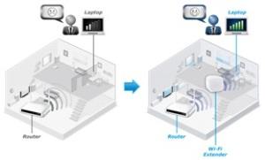 Wi-Fi Smart Range