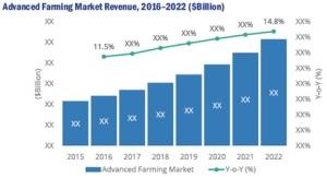 Revenue 2016-2022