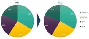 Revenue Region 2016-2022