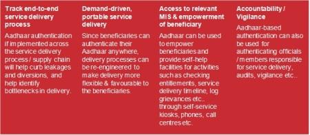 Key Benefits of Aadhaar-Enablement of Government Schemes